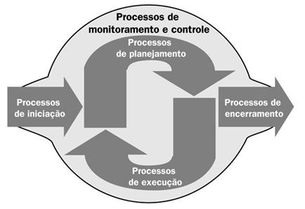 processos de gestão