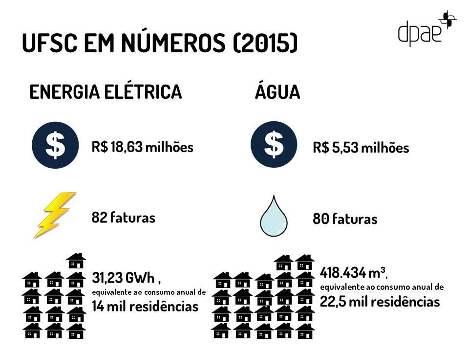 Figura 2 - Resumo comparativo de consumo e custo de energia elétrica e água em 2015.